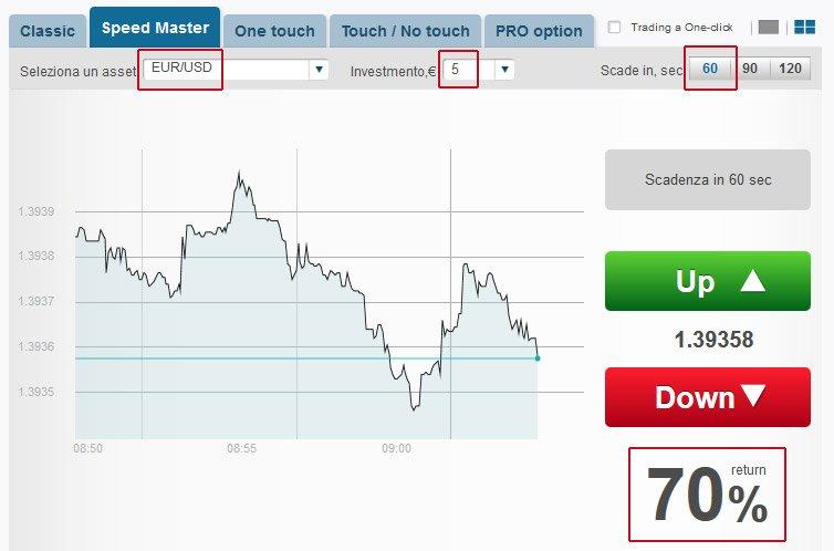 opzione-binaria-asset-cambio-valuta-euro-dollaro