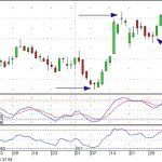 Capire la strategia swing trading (strategia Altalena)