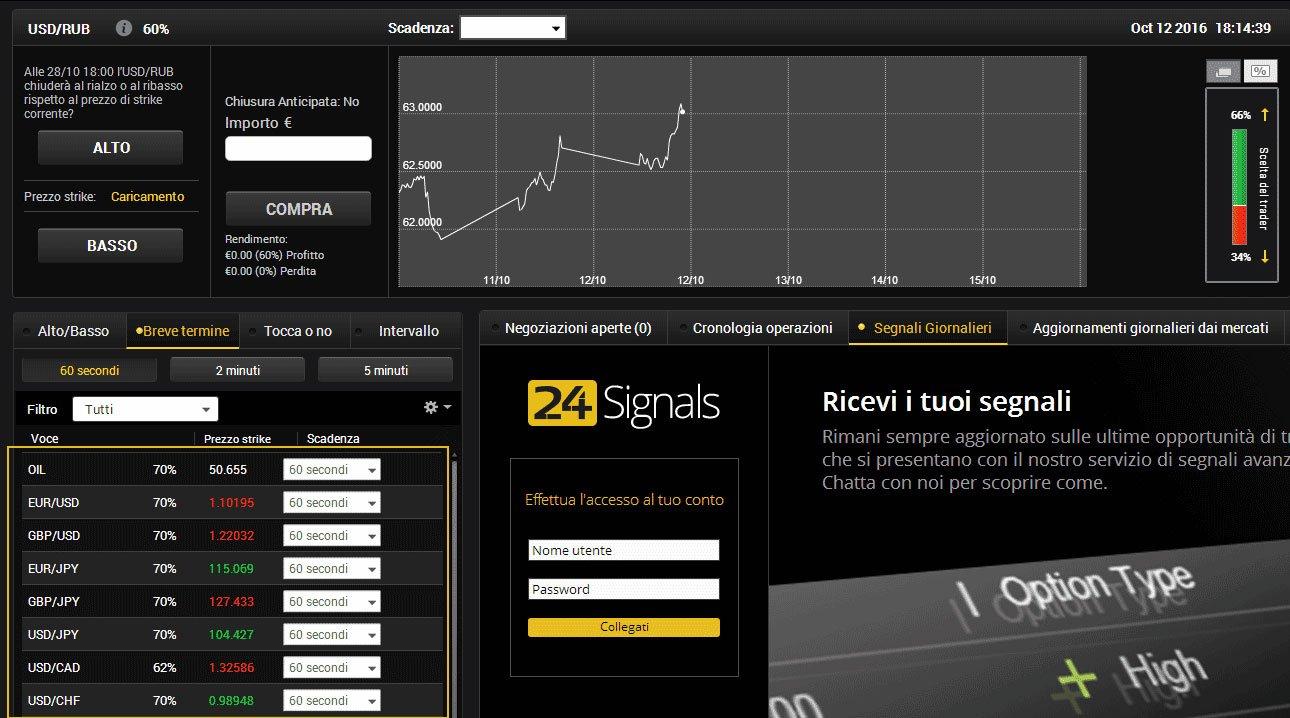 Asset opzioni binarie sul broker 24option