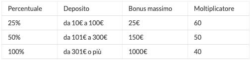 Tabella Depositi bonus eurobet