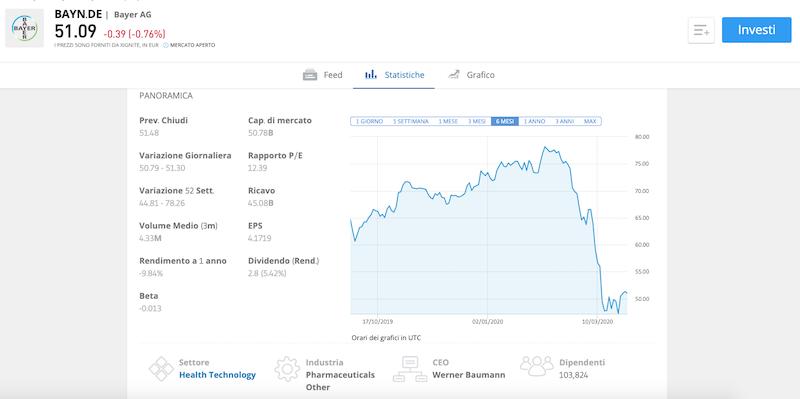 Investire in azioni Bayer con eToro