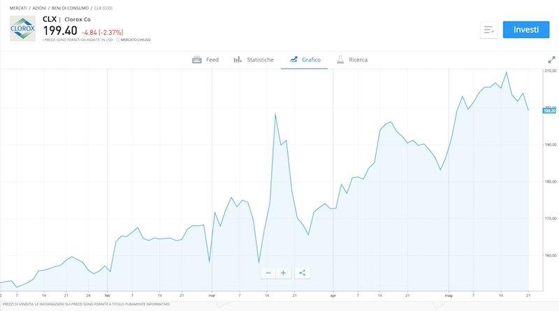 Broker eToro. Grafico azioni The Clorox Company