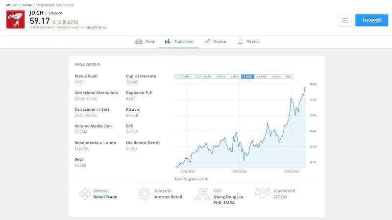 Broker eToro. Grafico azioni JD.com