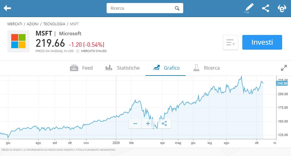 azioni microsoft grafico etoro trading