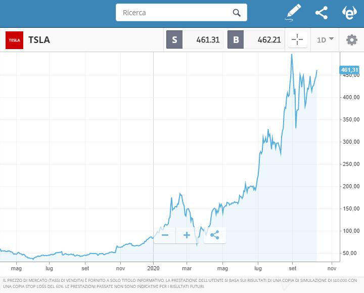 azioni tesla grafico etoro trading