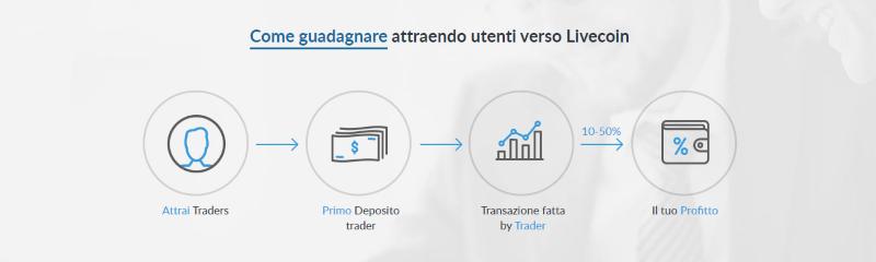 partnership livecoin